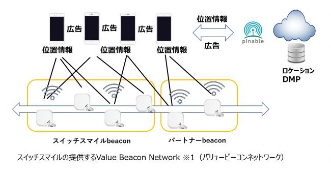 pinable_ad 概念図・スイッチスマイルの提供するValue Beacon Network ※1(バリュービーコンネットワーク)
