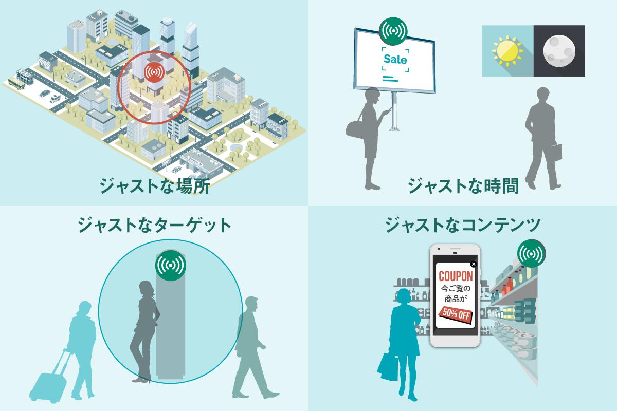 ビーコンを使った『位置』×『意味』×『属性』でリアルタイムプッシュ通知を可能にする新広告メニュー『PinableAd TownWiFi』提供。