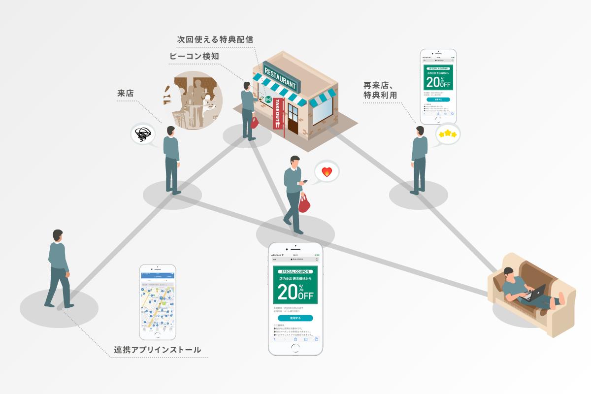 スイッチスマイル:アプリ事業者と共同で非接触型店舗支援プラットフォーム『pinable_With』をビーコンと共に無償提供開始